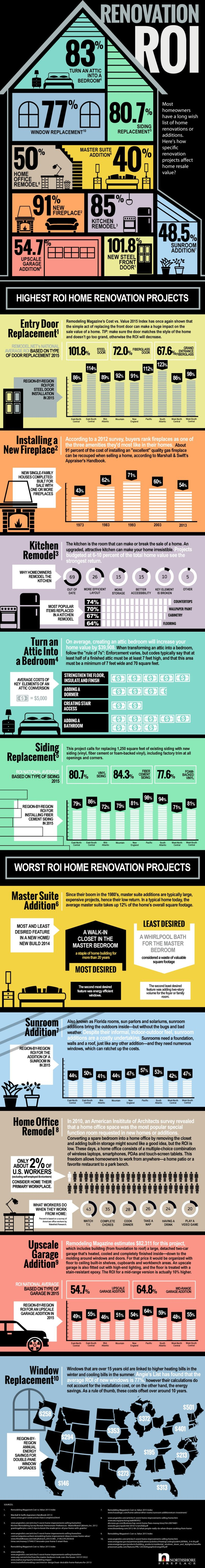 increase your home's resale